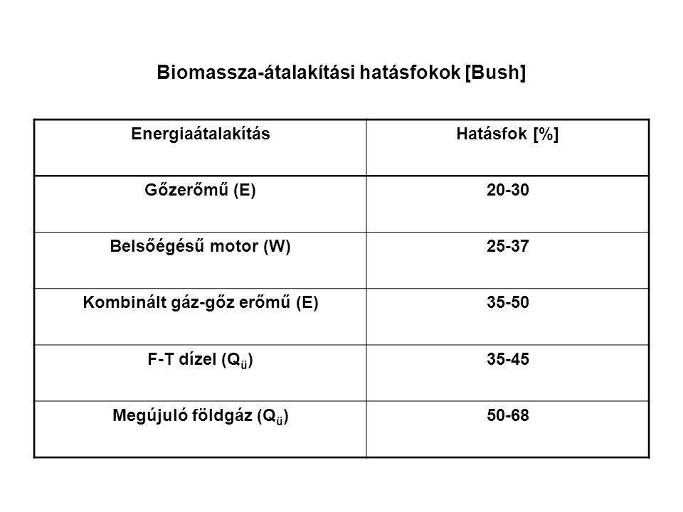Biomassza-átalakítási hatásfokok [Bush]